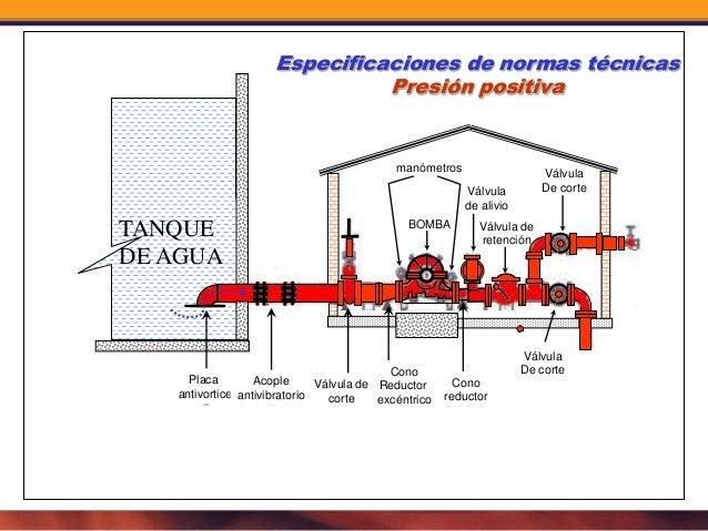 Pruebas a redes hidraulicas contra incendio for Cuarto definicion