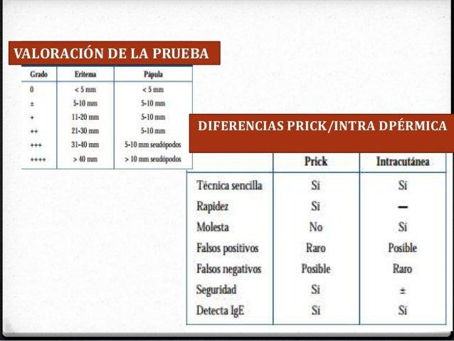 VALORACIÓN DE LA PRUEBA DIFERENCIAS PRICK/INTRA DPÉRMICA