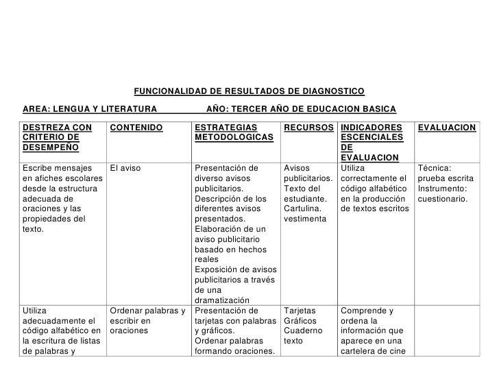 FUNCIONALIDAD DE RESULTADOS DE DIAGNOSTICOAREA: LENGUA Y LITERATURA                        AÑO: TERCER AÑO DE EDUCACION BA...