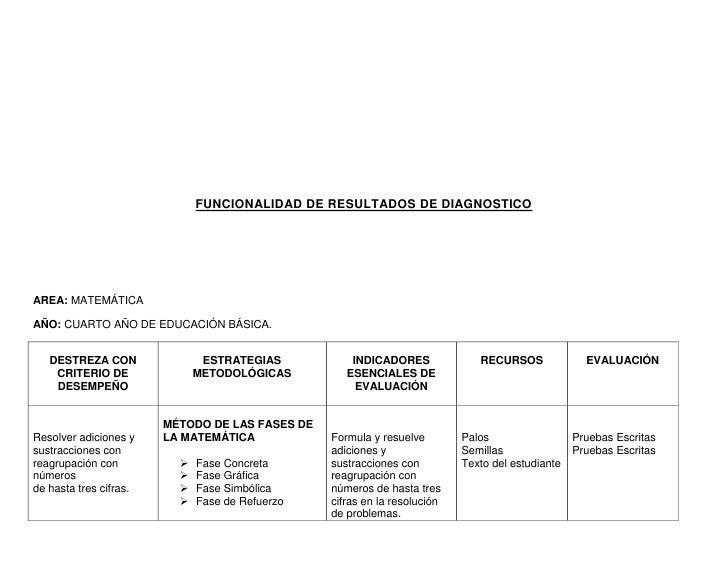 FUNCIONALIDAD DE RESULTADOS DE DIAGNOSTICOAREA: MATEMÁTICAAÑO: CUARTO AÑO DE EDUCACIÓN BÁSICA.   DESTREZA CON             ...
