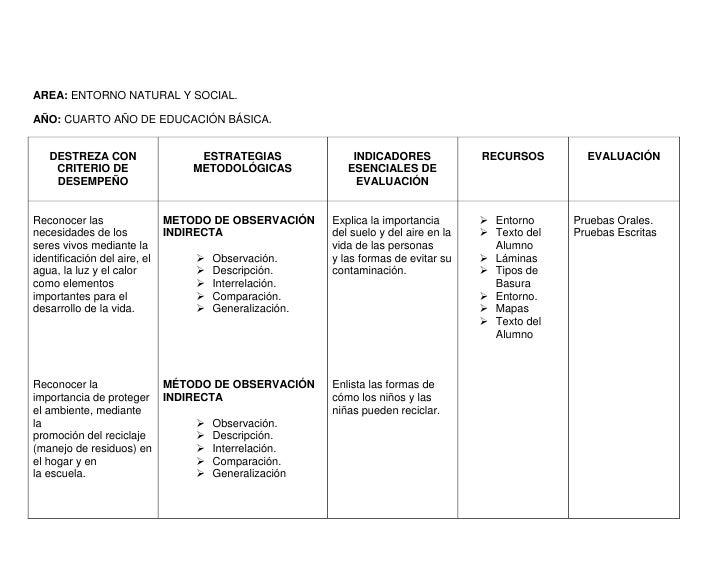 AREA: ENTORNO NATURAL Y SOCIAL.AÑO: CUARTO AÑO DE EDUCACIÓN BÁSICA.   DESTREZA CON                    ESTRATEGIAS         ...