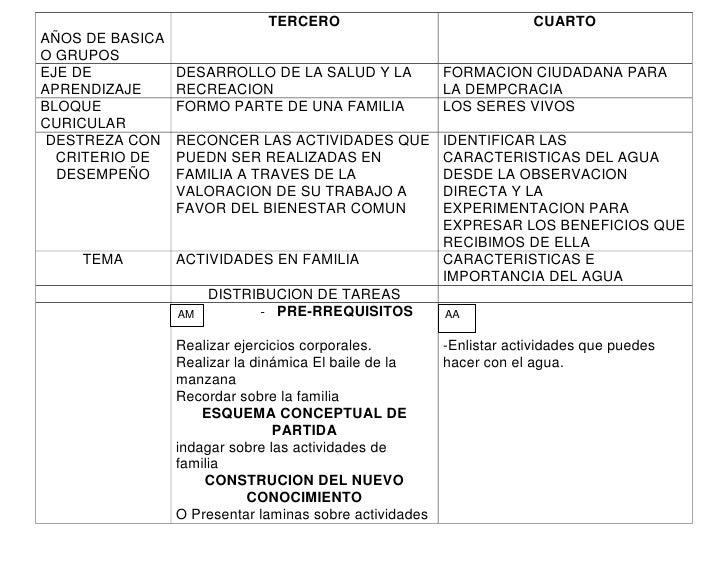 TERCERO                                 CUARTOAÑOS DE BASICAO GRUPOSEJE DE           DESARROLLO DE LA SALUD Y LA          ...
