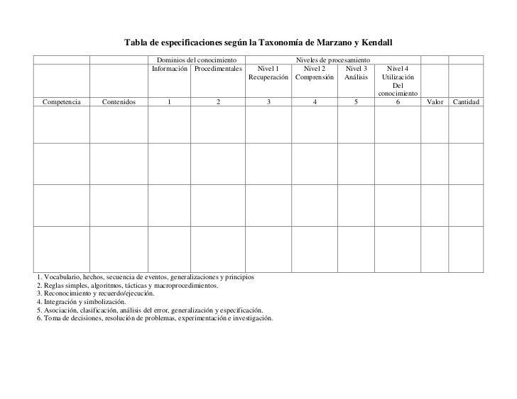 Tabla de especificaciones según la Taxonomía de Marzano y Kendall                                         Dominios del con...
