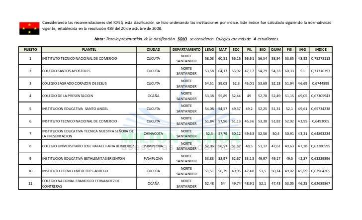Considerando las recomendaciones del ICFES, esta clasificación se hizo ordenando las instituciones por índice. Este índice...
