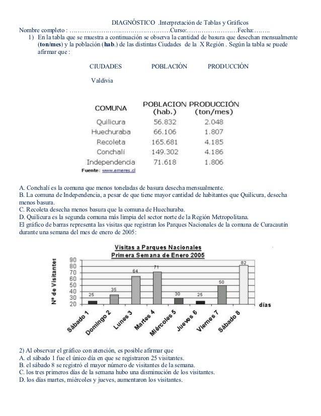 DIAGNÓSTICO .Interpretación de Tablas y GráficosNombre completo : …………………………………………Curso:……………………Fecha:……..  1) En la tabla...