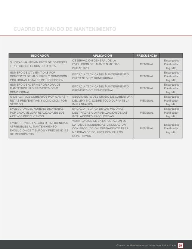29Costes de Mantenimiento de Activos Industriales %HORAS MANTENIMIENTO DE DIVERSOS TIPOS SOBRE EL CUMULTO TOTAL OBSERVACIÓ...