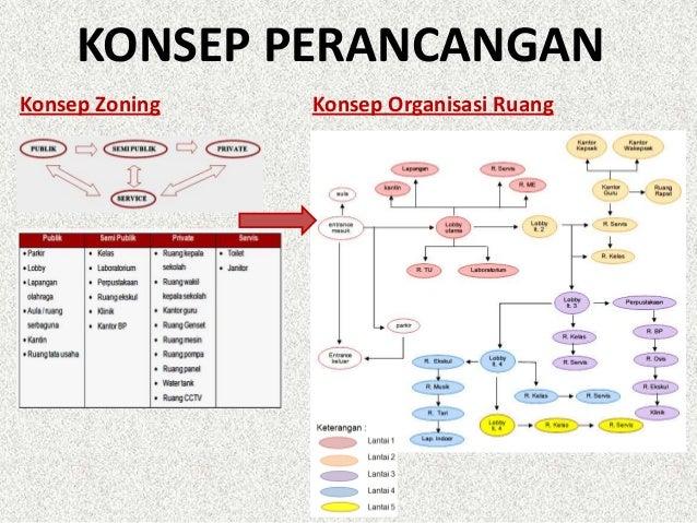 Redesain Smp Negeri 7 Medan Menuju Rsbi Smart Building