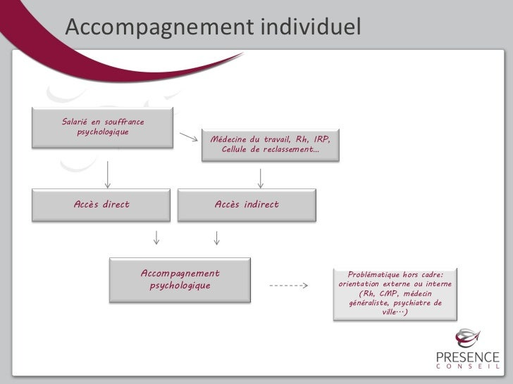 Accompagnement individuelSalarié en souffrance    psychologique                                 Médecine du travail, Rh, I...