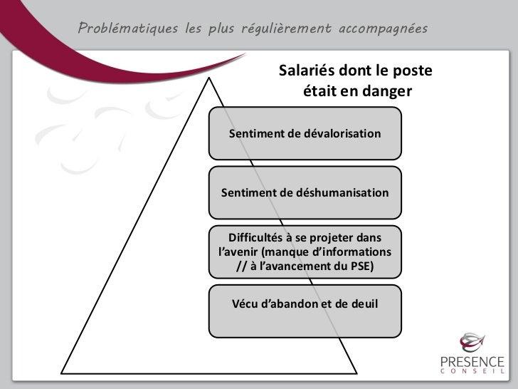 Problématiques les plus régulièrement accompagnées                               Salariés dont le poste                   ...