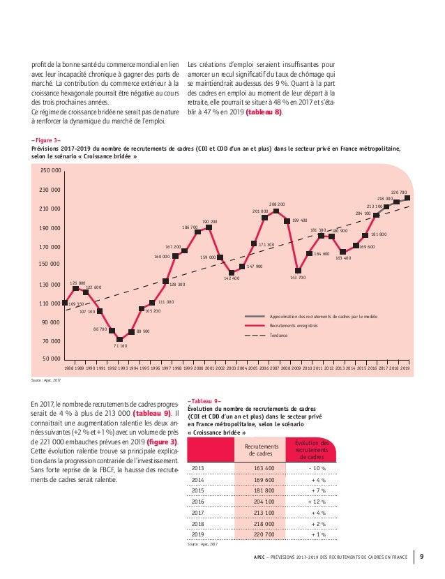 Etude Apec Previsions 2017 2019 Des Recrutements De Cadres