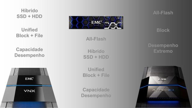 Híbrido SSD + HDD Unified Block + File Híbrido SSD + HDD Unified Block + File Capacidade Desempenho All-Flash Capacidade D...