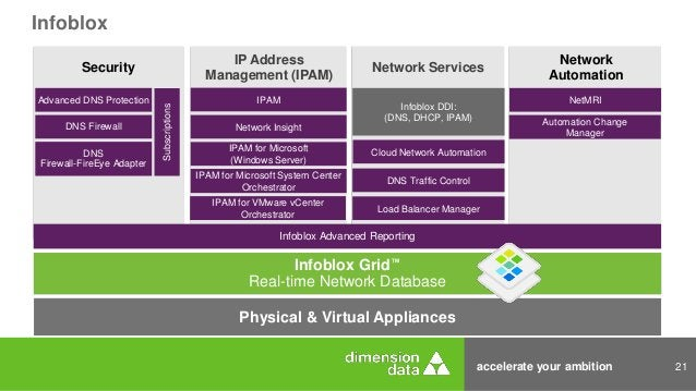 accelerate your ambition 21 Infoblox Grid™ Real-time Network Database Infoblox Network Automation NetMRI Automation Change...