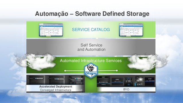 Automate Ever ything Automação – Software Defined Storage BYO SERVICE CATALOG Accelerated Deployment Converged Infrastruct...