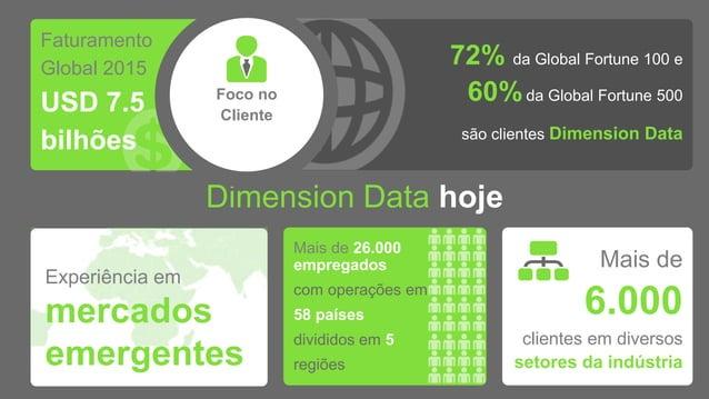 Dimension Data hoje Faturamento Global 2015 USD 7.5 bilhões 72% da Global Fortune 100 e 60%da Global Fortune 500 são clien...