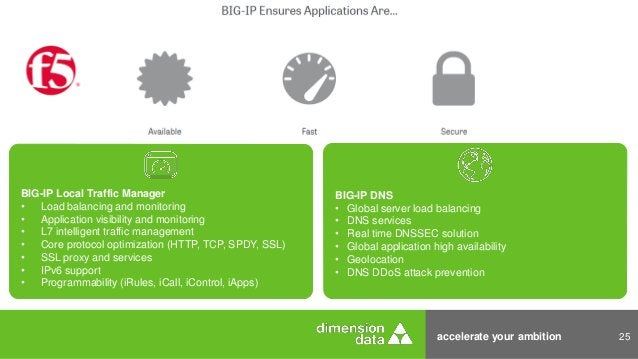 accelerate your ambition 25 BIG-IP DNS • Global server load balancing • DNS services • Real time DNSSEC solution • Global ...