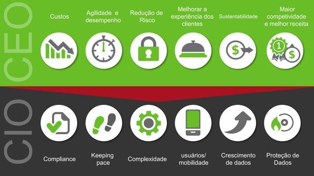Sustentabilidade Melhorar a experiência dos clientes Custos Redução de Risco Maior competividade e melhor receita Agilidad...