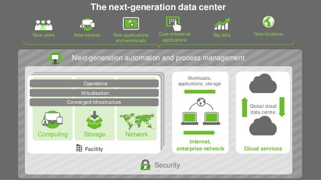New users Big data Security Cloud services Global cloud data centre The next-generation data center Facility Computing Sto...