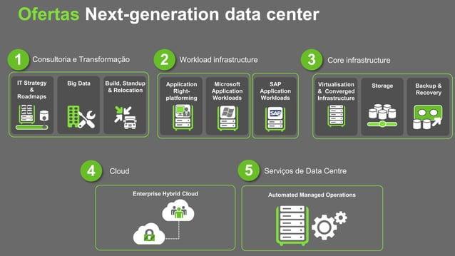 Cloud Ofertas Next-generation data center Microsoft Application Workloads Application Right- platforming Big Data Build, S...