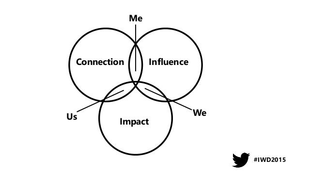 Influence and impact beyond your role