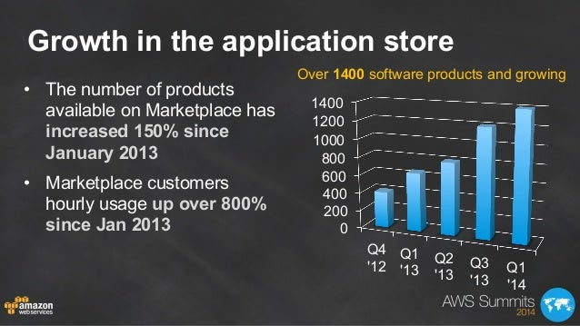 Growth in the application store • The number of products available on Marketplace has increased 150% since January 2013 •...