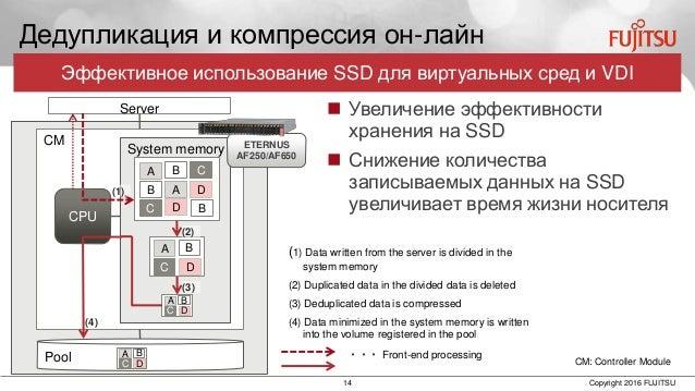 14 Copyright 2016 FUJITSU Pool CM Дедупликация и компрессия он-лайн System memory CPU Server A CB DB A C D B A C B D A C B...
