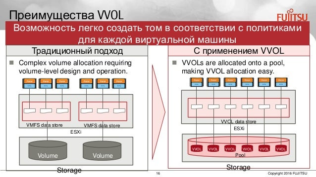 16 Copyright 2016 FUJITSU Преимущества VVOL  Complex volume allocation requiring volume-level design and operation. Возмо...
