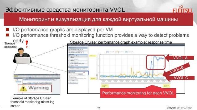 19 Copyright 2016 FUJITSU Эффективные средства мониторинга VVOL Storage Cruiser performance graph example: response time V...