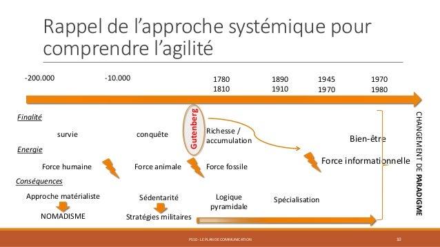 Rappel de l'approche systémique pour comprendre l'agilité PS10 - LE PLAN DE COMMUNICATION 10 -200.000 -10.000 1780 1810 18...