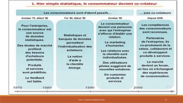 PS10 - LE PLAN DE COMMUNICATION 17