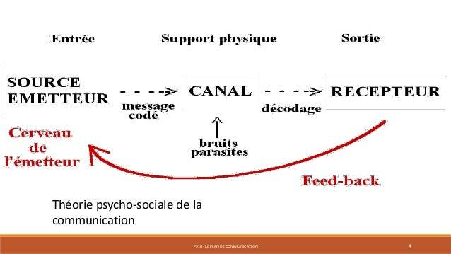 PS10 - LE PLAN DE COMMUNICATION 4 Théorie psycho-sociale de la communication