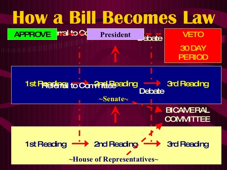 how a bill is passed A bill is a proposal for a new law, or a proposal to change an existing law, presented for debate before parliament a bill can start in the commons or the lords and must be approved in the same form by both houses before becoming an act (law) this guide shows the passage of a bill through .