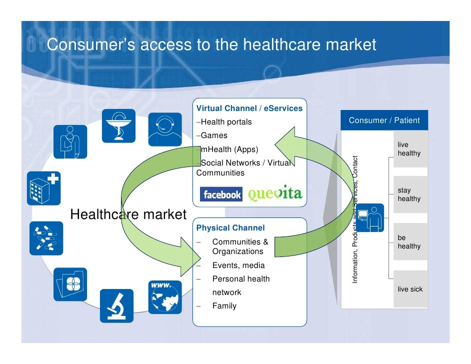 Health consumerpatient centric e services on the basis of the human 15 sciox Choice Image