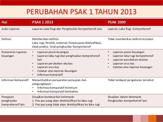 Psak 1 Penyajian Laporan Keuangan Revisi 2013 04032015