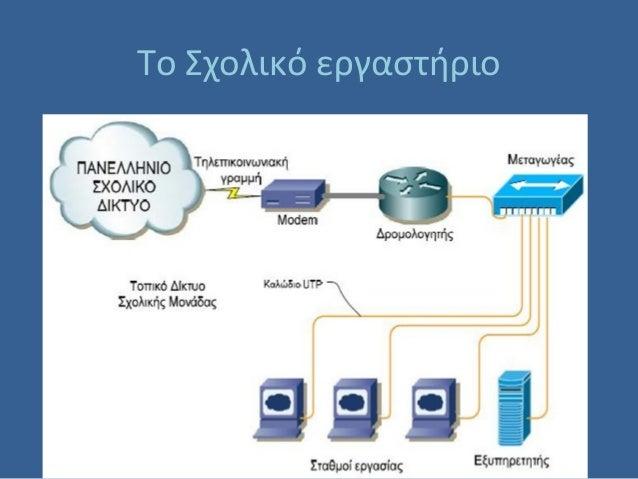 Το Σχολικό Εργαστήριο Πληροφορικής Slide 3