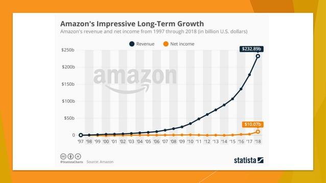 Y, ¿aparte de Amazon?