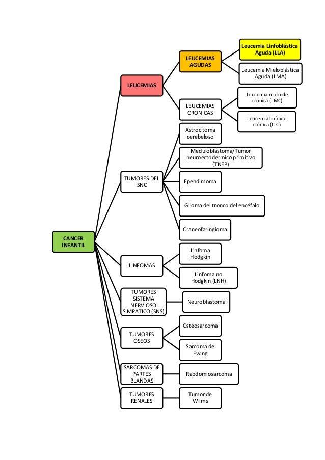 acido urico en rodilla alimentos con acido urico alto pdf eliminar la gota wikipedia