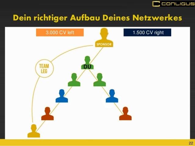 22  3.000 CV left  1.500 CV right  Dein richtiger Aufbau Deines Netzwerkes  DU