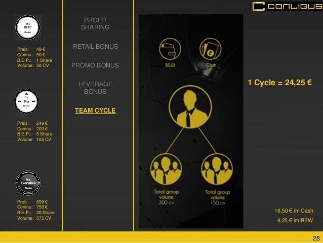 28  PROFIT SHARING  RETAIL BONUS  PROMO BONUS  LEVERAGE BONUS  TEAM CYCLE  1 Cycle = 24,25 €  16,50 € im Cash  8,25 € im B...
