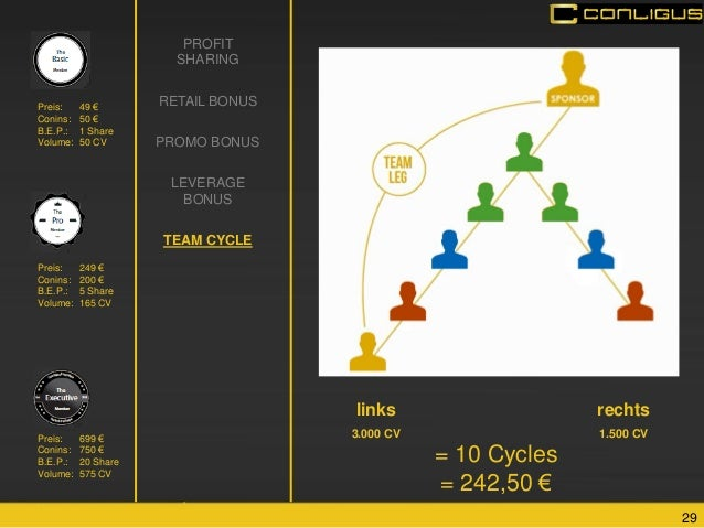 29  PROFIT SHARING  RETAIL BONUS  PROMO BONUS  LEVERAGE BONUS  TEAM CYCLE  links  3.000 CV  rechts  1.500 CV  = 10 Cycles ...