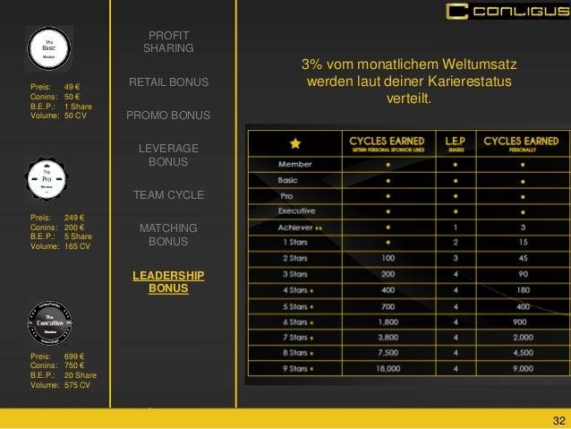 32  PROFIT SHARING  RETAIL BONUS  PROMO BONUS  LEVERAGE BONUS  TEAM CYCLE  MATCHING BONUS  LEADERSHIP BONUS  Preis: 699 € ...