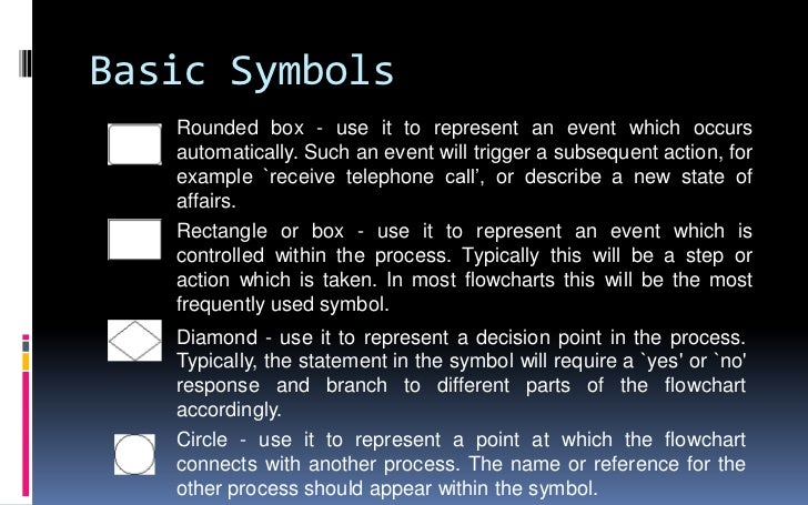 Basic Symbols<br />Rounded box - use it to represent an event which occurs automatically. Such an event will trigger a sub...