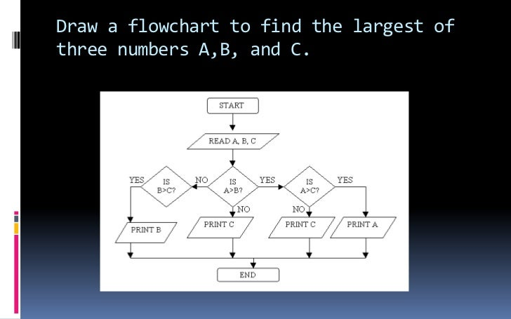 Draw a flowchart to find the largest of three numbers A,B, and C.<br />
