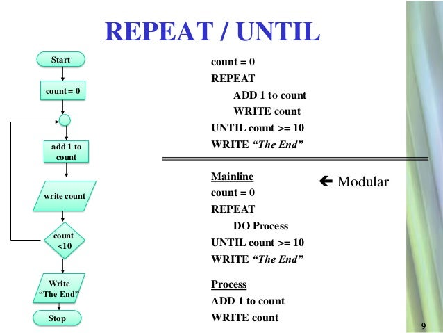 pseudocode and flowchart tutorial