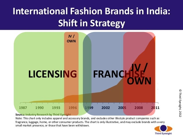 impact of mnc s entry in indian retail market Assessment of five competitive forces of the indian apparel retail industry: entry and expansion strategies for foreign retailers manveer k mann.