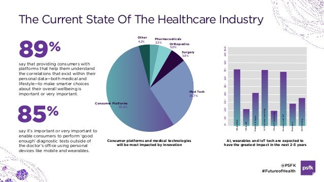 @PSFK #FutureofHealth The Current State Of The Healthcare Industry 89% say that providing consumers with platforms that he...