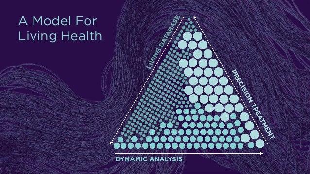 A Model For Living Health