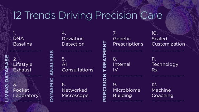 12 Trends Driving Precision Care LIVINGDATABASE 1. DNA Baseline 2. Lifestyle Exhaust 3. Pocket Laboratory DYNAMICANALYSIS ...