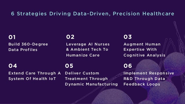 6 Strategies Driving Data-Driven, Precision Healthcare 01 Build 360-Degree Data Profiles 04 Extend Care Through A System O...