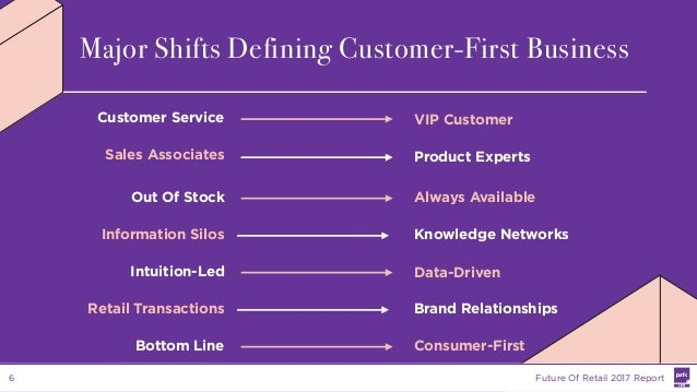Information Silos Knowledge Networks Out Of Stock Always Available Customer Service VIP Customer Sales Associates Product ...