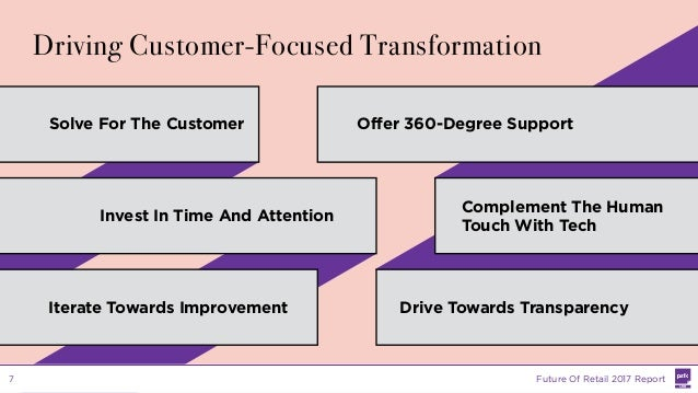 Solve For The Customer Drive Towards Transparency Offer 360-Degree Support Iterate Towards Improvement Complement The Huma...